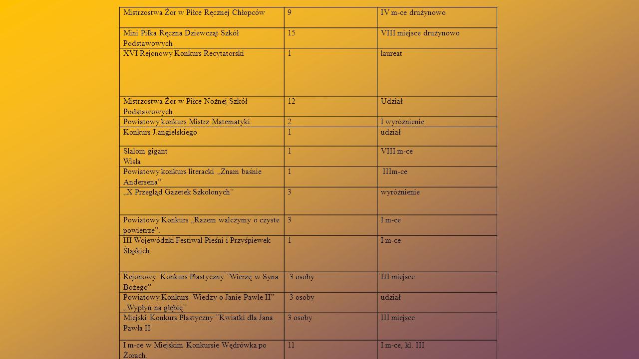 Mistrzostwa Żor w Piłce Ręcznej Chłopców9 IV m-ce drużynowo Mini Piłka Ręczna Dziewcząt Szkół Podstawowych 15VIII miejsce drużynowo XVI Rejonowy Konku