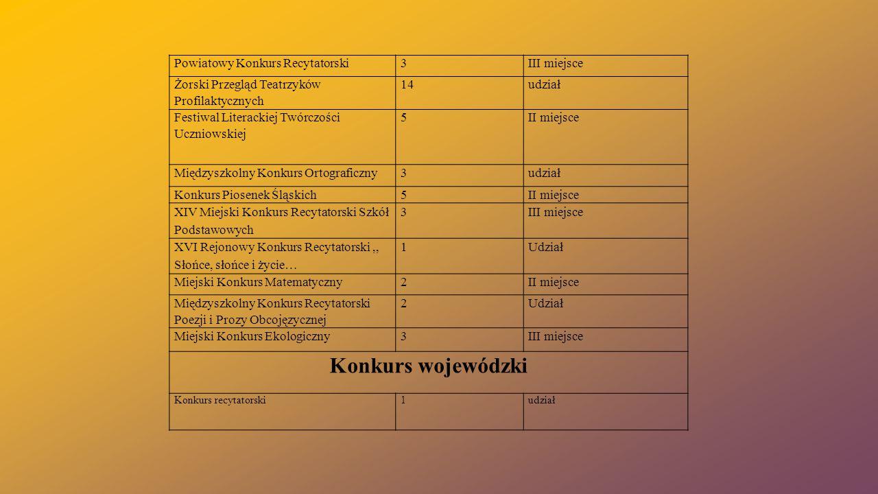 Powiatowy Konkurs Recytatorski3III miejsce Żorski Przegląd Teatrzyków Profilaktycznych 14udział Festiwal Literackiej Twórczości Uczniowskiej 5II miejs