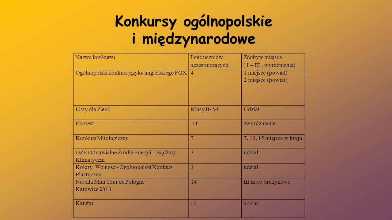 Konkursy ogólnopolskie i międzynarodowe Nazwa konkursu Ilość uczniów uczestniczących Zdobyte miejsca ( I – III, wyróżnienia) Ogólnopolski konkurs języ