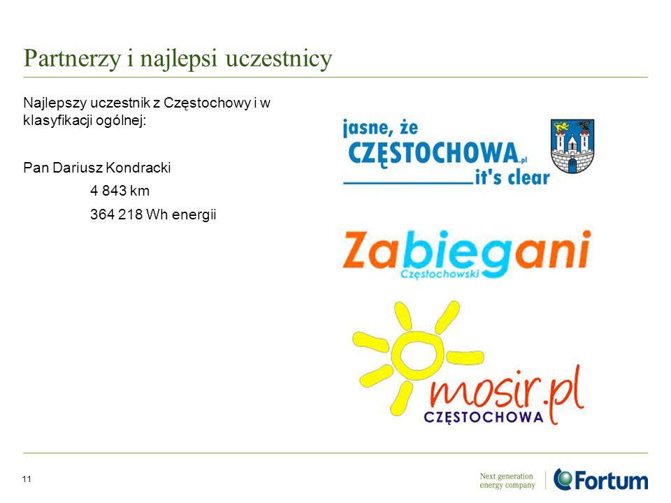 Partnerzy i najlepsi uczestnicy Najlepszy uczestnik z Częstochowy i w klasyfikacji ogólnej: Pan Dariusz Kondracki 4 843 km 364 218 Wh energii 11