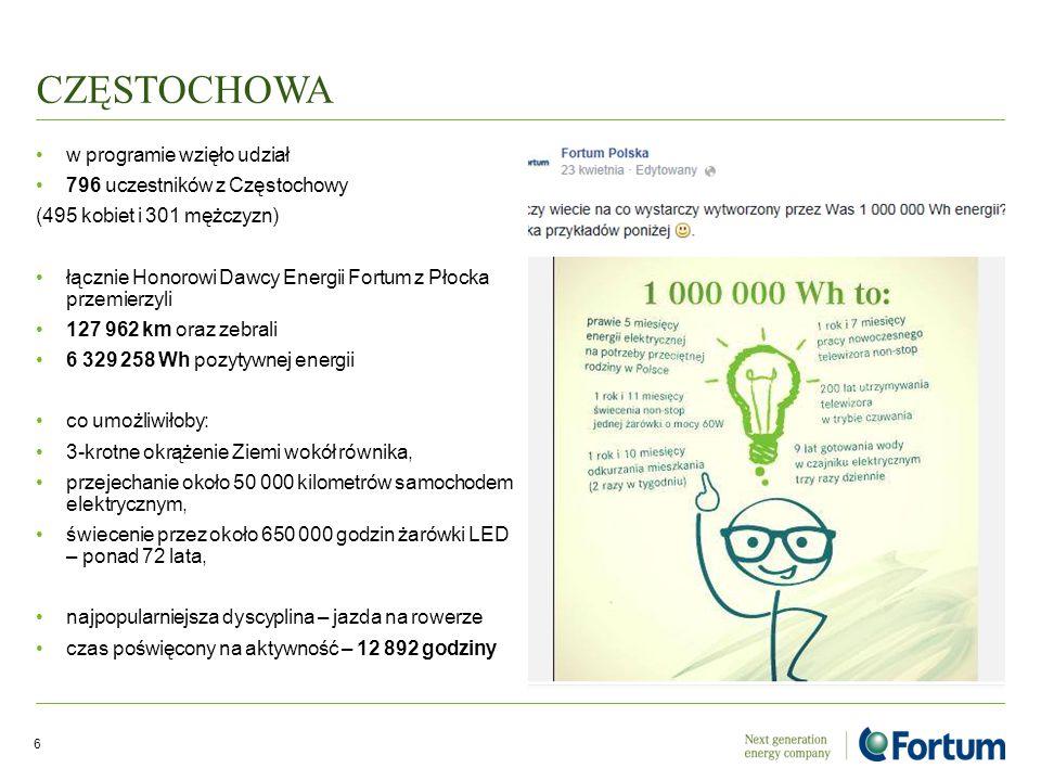 CZĘSTOCHOWA w programie wzięło udział 796 uczestników z Częstochowy (495 kobiet i 301 mężczyzn) łącznie Honorowi Dawcy Energii Fortum z Płocka przemie