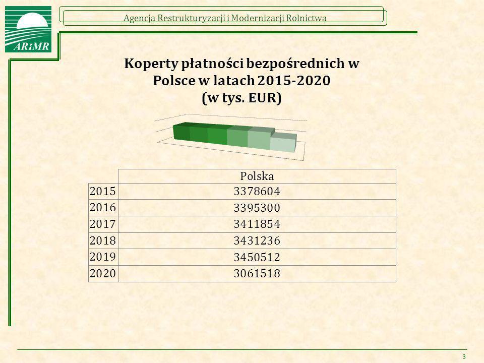 """Agencja Restrukturyzacji i Modernizacji Rolnictwa Rolnik aktywny zawodowo (4/4)  Postępowanie w przypadku podmiotów """"z listy wykazujących i dokumentujących, że spełniają wymogi definicji rolnika aktywnego zawodowo: Jeżeli dany rolnik nie złożył wniosku o przyznanie pomocy dotyczącego płatności bezpośrednich w ostatnim roku obrotowym, państwa członkowskie określają łączną kwotę płatności bezpośrednich mnożąc liczbę kwalifikujących się hektarów zgłoszonych przez tego rolnika w roku złożenia wniosku o przyznanie pomocy (tj."""