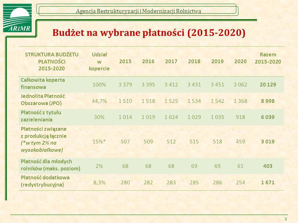 Agencja Restrukturyzacji i Modernizacji Rolnictwa 3 Projektowane wysokości stawek poszczególnych schematów w ramach płatności bezpośrednich na 2015 r.