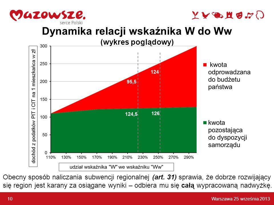 Warszawa 25 września 2013 10 Dynamika relacji wskaźnika W do Ww (wykres poglądowy) Obecny sposób naliczania subwencji regionalnej (art.