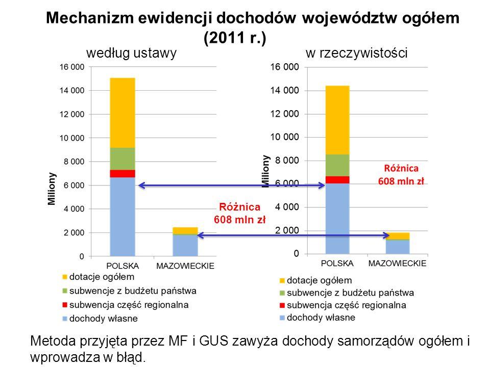 Mechanizm ewidencji dochodów województw ogółem (2011 r.) według ustawy w rzeczywistości Różnica 608 mln zł Metoda przyjęta przez MF i GUS zawyża dochody samorządów ogółem i wprowadza w błąd.