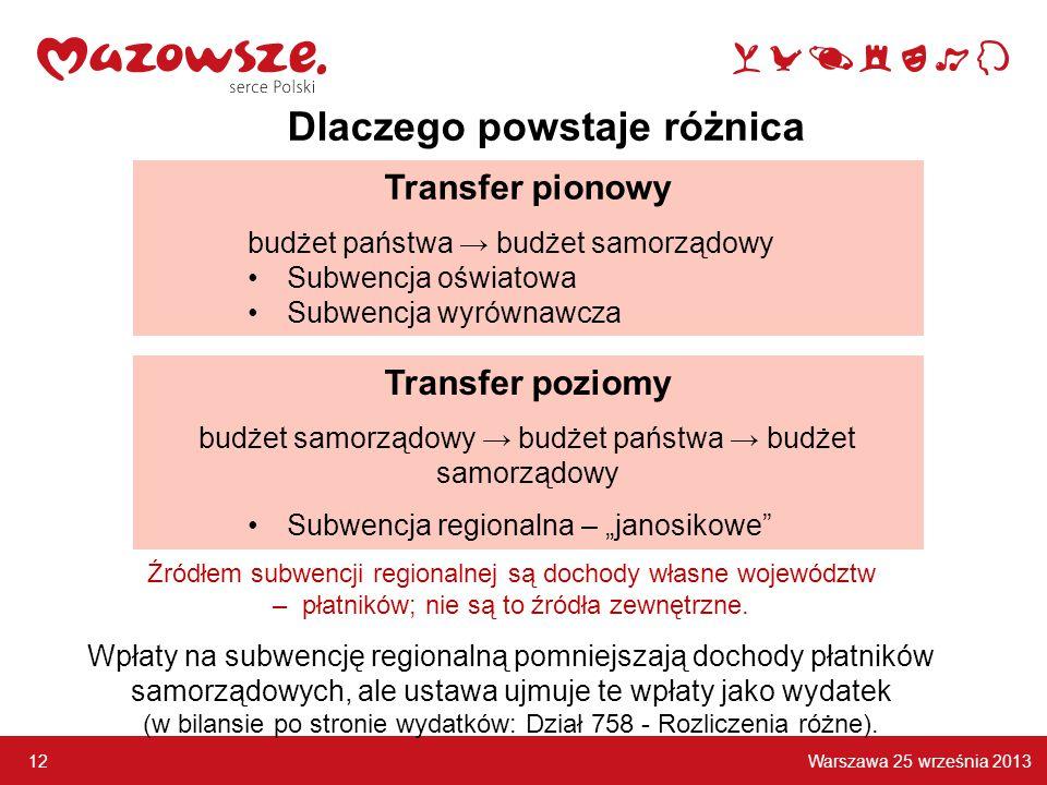 Warszawa 25 września 2013 12 Transfer pionowy budżet państwa → budżet samorządowy Subwencja oświatowa Subwencja wyrównawcza Źródłem subwencji regionalnej są dochody własne województw – płatników; nie są to źródła zewnętrzne.