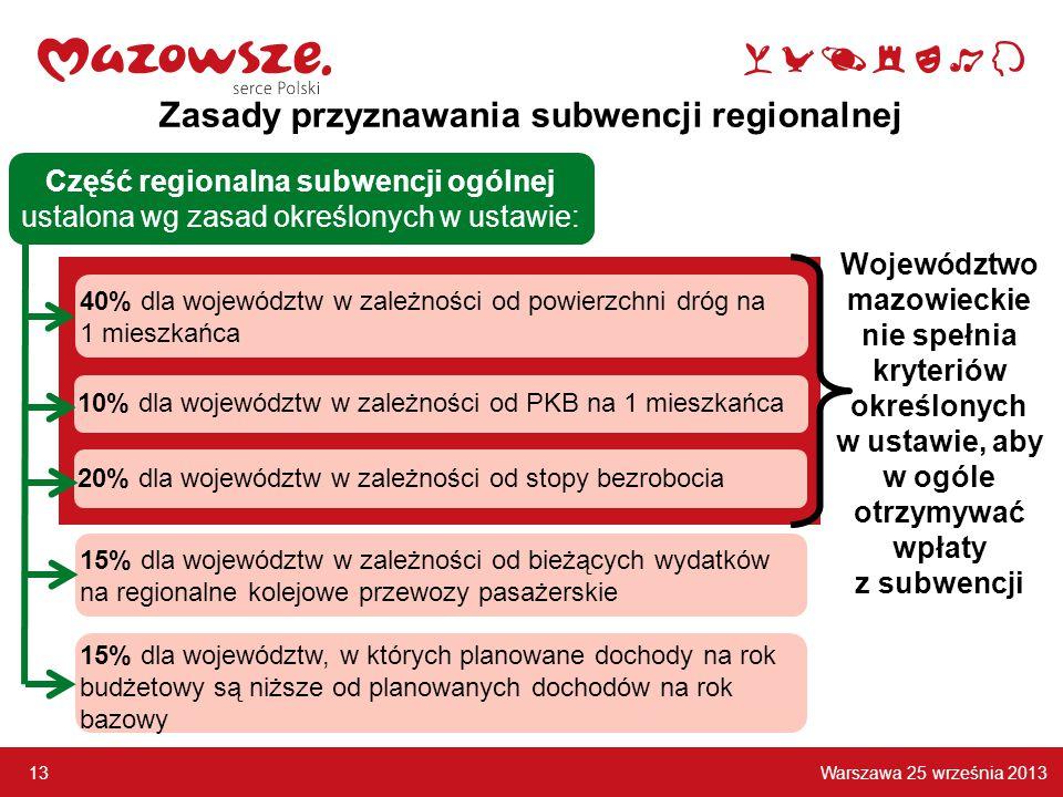 Warszawa 25 września 2013 13 Zasady przyznawania subwencji regionalnej Część regionalna subwencji ogólnej ustalona wg zasad określonych w ustawie: 40% dla województw w zależności od powierzchni dróg na 1 mieszkańca 10% dla województw w zależności od PKB na 1 mieszkańca 15% dla województw, w których planowane dochody na rok budżetowy są niższe od planowanych dochodów na rok bazowy 20% dla województw w zależności od stopy bezrobocia 15% dla województw w zależności od bieżących wydatków na regionalne kolejowe przewozy pasażerskie Województwo mazowieckie nie spełnia kryteriów określonych w ustawie, aby w ogóle otrzymywać wpłaty z subwencji