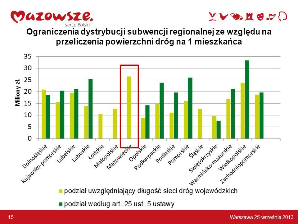 Warszawa 25 września 2013 15 Ograniczenia dystrybucji subwencji regionalnej ze względu na przeliczenia powierzchni dróg na 1 mieszkańca