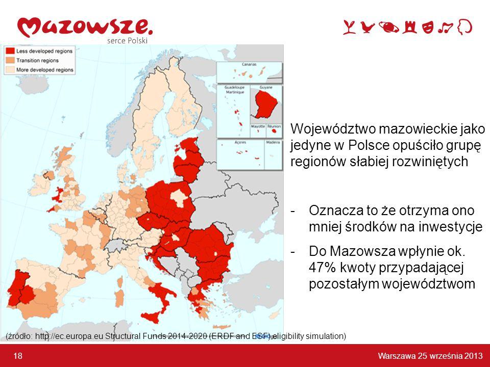 Warszawa 25 września 2013 18 Województwo mazowieckie jako jedyne w Polsce opuściło grupę regionów słabiej rozwiniętych -Oznacza to że otrzyma ono mniej środków na inwestycje -Do Mazowsza wpłynie ok.