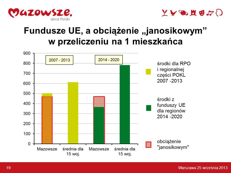 """Warszawa 25 września 2013 19 Fundusze UE, a obciążenie """"janosikowym w przeliczeniu na 1 mieszkańca"""