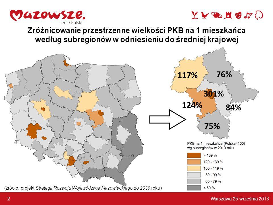 Warszawa 25 września 2013 2 Zróżnicowanie przestrzenne wielkości PKB na 1 mieszkańca według subregionów w odniesieniu do średniej krajowej 301% 124% 84% 76% 117% 75% (źródło: projekt Strategii Rozwoju Województwa Mazowieckiego do 2030 roku)