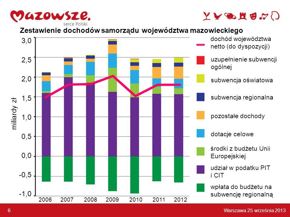 Warszawa 25 września 2013 6 3,0 2,5 2,0 1,5 1,0 0,5 0,0 -0,5 -1,0 2006 2007 2008 2009 2010 2011 2012 miliardy zł Zestawienie dochodów samorządu województwa mazowieckiego dotacje celowe pozostałe dochody subwencja regionalna subwencja oświatowa uzupełnienie subwencji ogólnej dochód województwa netto (do dyspozycji) wpłata do budżetu na subwencję regionalną udział w podatku PIT i CIT środki z budżetu Unii Europejskiej