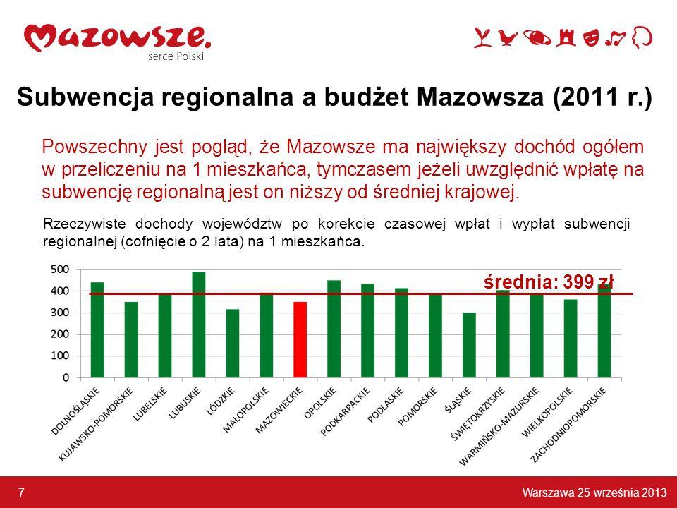 Warszawa 25 września 2013 7 Subwencja regionalna a budżet Mazowsza (2011 r.) Powszechny jest pogląd, że Mazowsze ma największy dochód ogółem w przeliczeniu na 1 mieszkańca, tymczasem jeżeli uwzględnić wpłatę na subwencję regionalną jest on niższy od średniej krajowej.