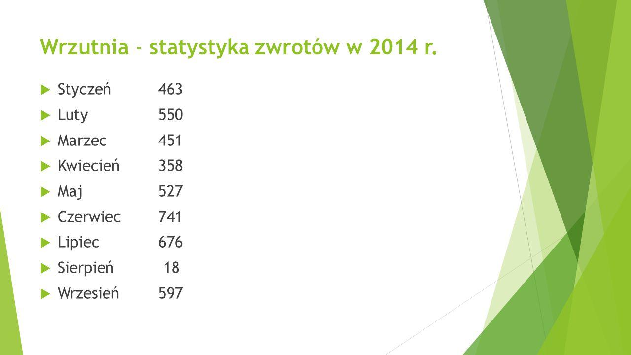 Wrzutnia - statystyka zwrotów w 2014 r.  Styczeń463  Luty 550  Marzec 451  Kwiecień358  Maj 527  Czerwiec741  Lipiec 676  Sierpień 18  Wrzesi