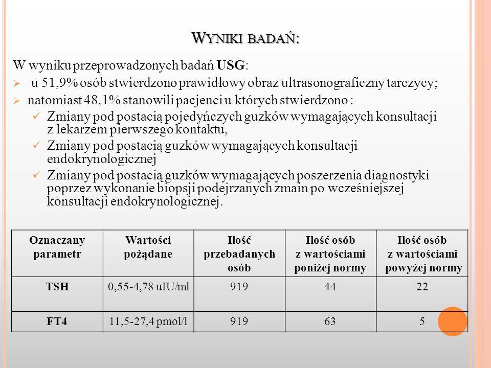 W YNIKI BADAŃ : W wyniku przeprowadzonych badań USG:  u 51,9% osób stwierdzono prawidłowy obraz ultrasonograficzny tarczycy;  natomiast 48,1% stanowili pacjenci u których stwierdzono : Zmiany pod postacią pojedyńczych guzków wymagających konsultacji z lekarzem pierwszego kontaktu, Zmiany pod postacią guzków wymagających konsultacji endokrynologicznej Zmiany pod postacią guzków wymagających poszerzenia diagnostyki poprzez wykonanie biopsji podejrzanych zmain po wcześniejszej konsultacji endokrynologicznej.