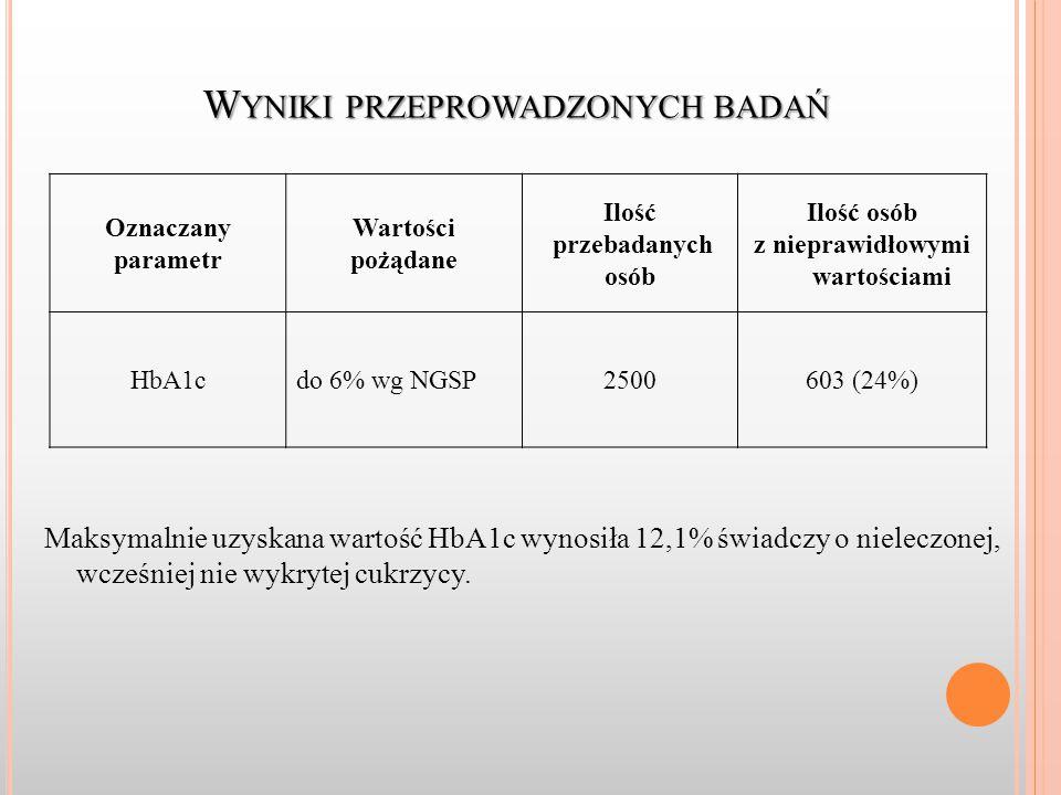 W YNIKI PRZEPROWADZONYCH BADAŃ Maksymalnie uzyskana wartość HbA1c wynosiła 12,1% świadczy o nieleczonej, wcześniej nie wykrytej cukrzycy.