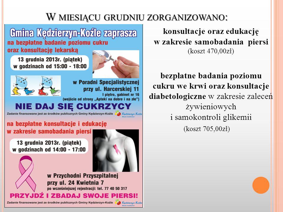 W MIESIĄCU GRUDNIU ZORGANIZOWANO : konsultacje oraz edukację w zakresie samobadania piersi (koszt 470,00zł) bezpłatne badania poziomu cukru we krwi oraz konsultacje diabetologiczne w zakresie zaleceń żywieniowych i samokontroli glikemii (koszt 705,00zł)