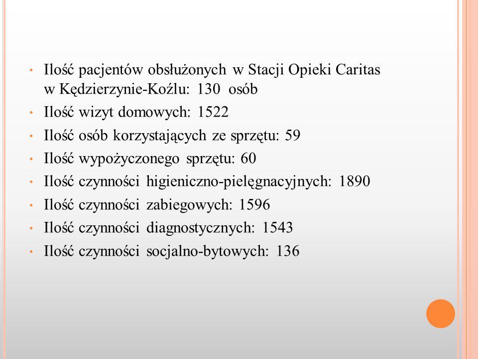 Ilość pacjentów obsłużonych w Stacji Opieki Caritas w Kędzierzynie-Koźlu: 130 osób Ilość wizyt domowych: 1522 Ilość osób korzystających ze sprzętu: 59 Ilość wypożyczonego sprzętu: 60 Ilość czynności higieniczno-pielęgnacyjnych: 1890 Ilość czynności zabiegowych: 1596 Ilość czynności diagnostycznych: 1543 Ilość czynności socjalno-bytowych: 136