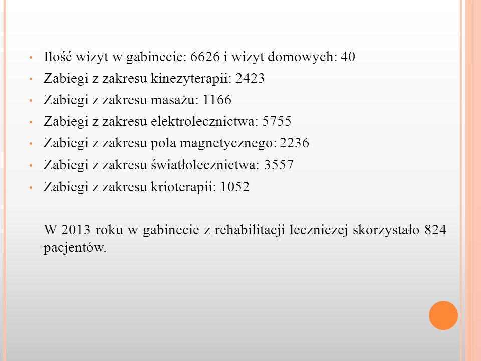 Ilość wizyt w gabinecie: 6626 i wizyt domowych: 40 Zabiegi z zakresu kinezyterapii: 2423 Zabiegi z zakresu masażu: 1166 Zabiegi z zakresu elektrolecznictwa: 5755 Zabiegi z zakresu pola magnetycznego: 2236 Zabiegi z zakresu światłolecznictwa: 3557 Zabiegi z zakresu krioterapii: 1052 W 2013 roku w gabinecie z rehabilitacji leczniczej skorzystało 824 pacjentów.