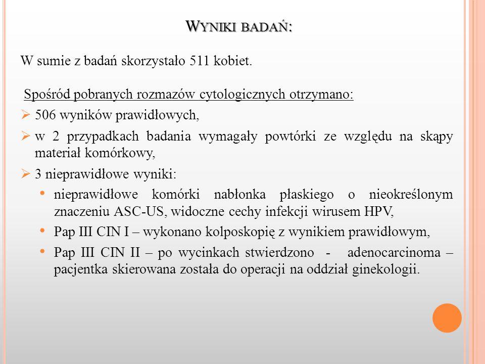 W YNIKI BADAŃ : W sumie z badań skorzystało 511 kobiet.