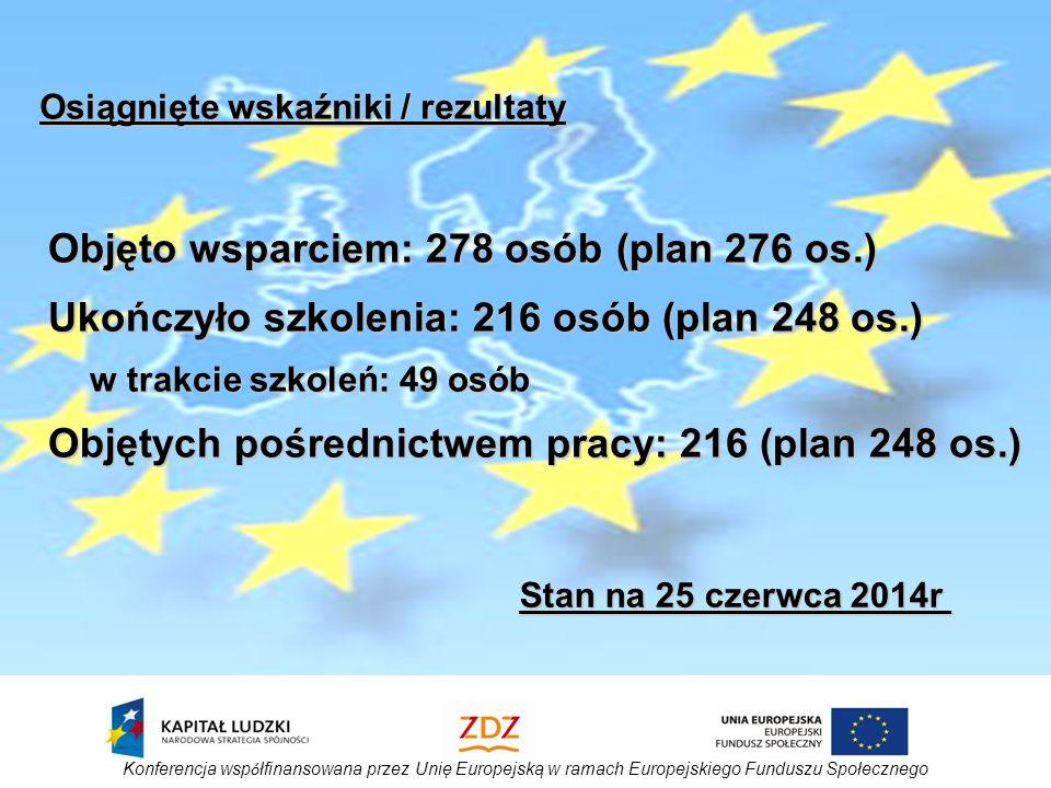 Konferencja wsp ó łfinansowana przez Unię Europejską w ramach Europejskiego Funduszu Społecznego Objęto wsparciem: 278 osób (plan 276 os.) Ukończyło szkolenia: 216 osób (plan 248 os.) w trakcie szkoleń: 49 osób Objętych pośrednictwem pracy: 216 (plan 248 os.) Osiągnięte wskaźniki / rezultaty Stan na 25 czerwca 2014r