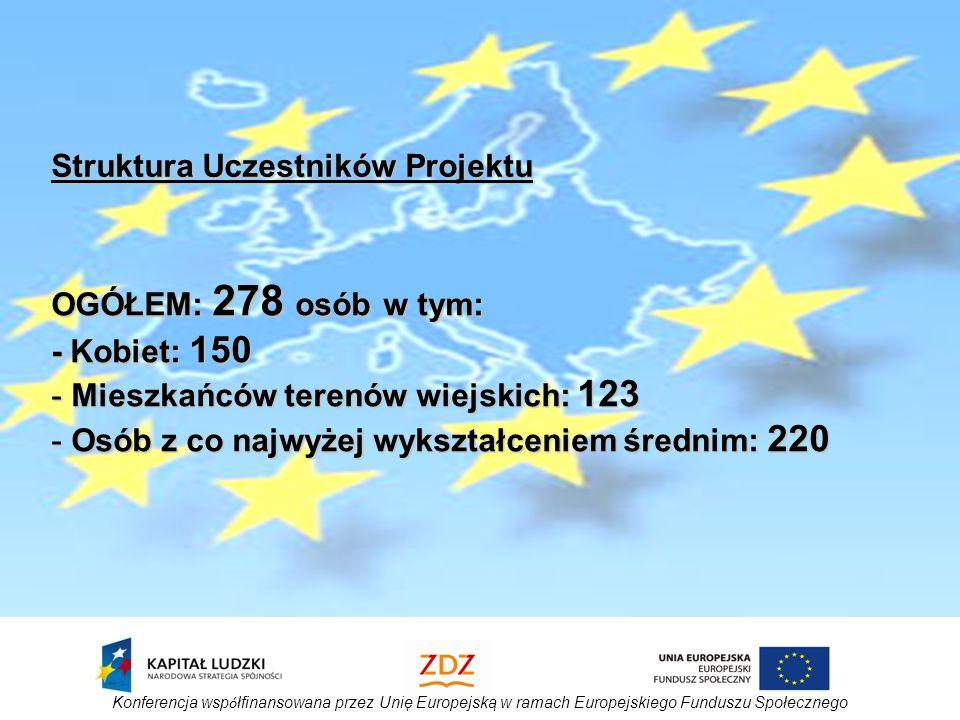 Konferencja wsp ó łfinansowana przez Unię Europejską w ramach Europejskiego Funduszu Społecznego OGÓŁEM: 278 osób w tym: - Kobiet: 150 - Mieszkańców terenów wiejskich: 123 - Osób z co najwyżej wykształceniem średnim: 220 Struktura Uczestników Projektu