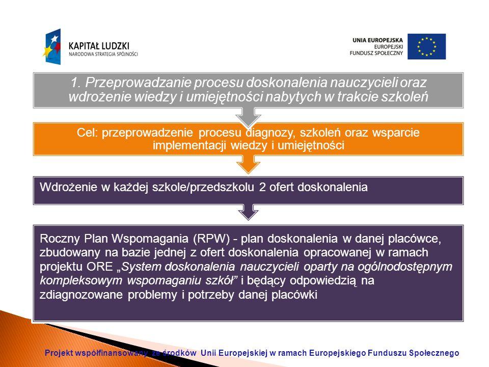 """Roczny Plan Wspomagania (RPW) - plan doskonalenia w danej placówce, zbudowany na bazie jednej z ofert doskonalenia opracowanej w ramach projektu ORE """"System doskonalenia nauczycieli oparty na ogólnodostępnym kompleksowym wspomaganiu szkół i będący odpowiedzią na zdiagnozowane problemy i potrzeby danej placówki Wdrożenie w każdej szkole/przedszkolu 2 ofert doskonalenia Cel: przeprowadzenie procesu diagnozy, szkoleń oraz wsparcie implementacji wiedzy i umiejętności 1."""