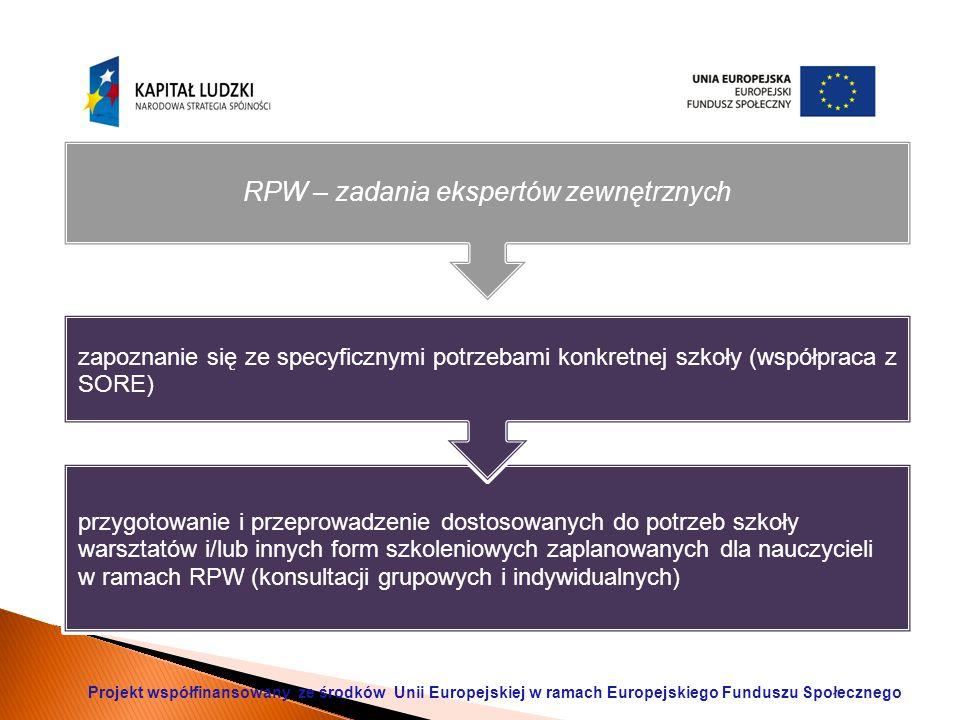 przygotowanie i przeprowadzenie dostosowanych do potrzeb szkoły warsztatów i/lub innych form szkoleniowych zaplanowanych dla nauczycieli w ramach RPW (konsultacji grupowych i indywidualnych) zapoznanie się ze specyficznymi potrzebami konkretnej szkoły (współpraca z SORE) RPW – zadania ekspertów zewnętrznych Projekt współfinansowany ze środków Unii Europejskiej w ramach Europejskiego Funduszu Społecznego