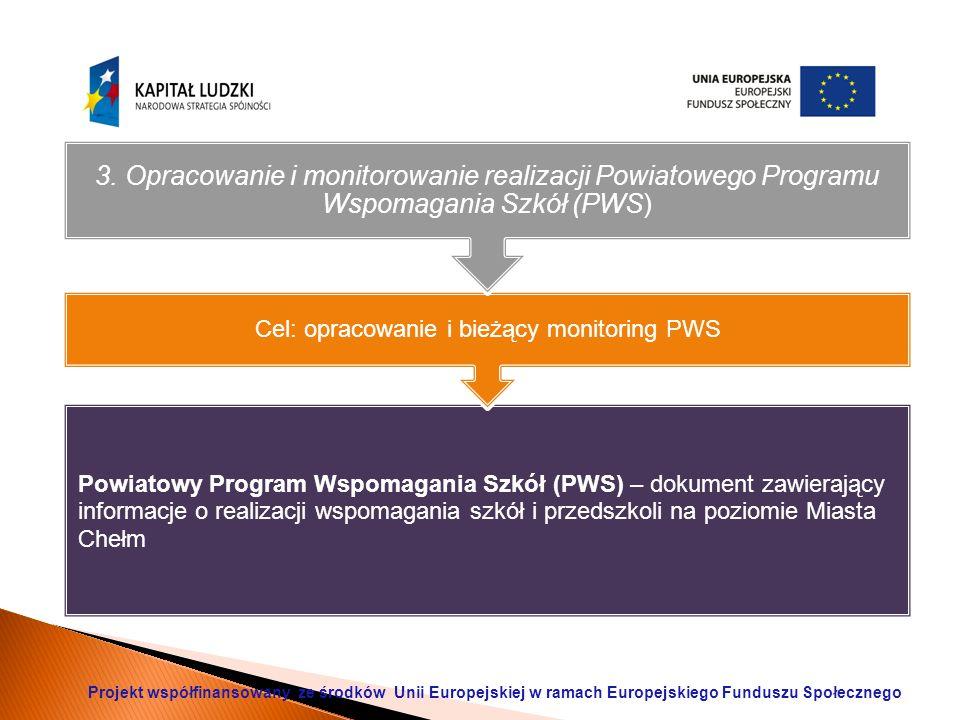 Powiatowy Program Wspomagania Szkół (PWS) – dokument zawierający informacje o realizacji wspomagania szkół i przedszkoli na poziomie Miasta Chełm Cel: opracowanie i bieżący monitoring PWS 3.