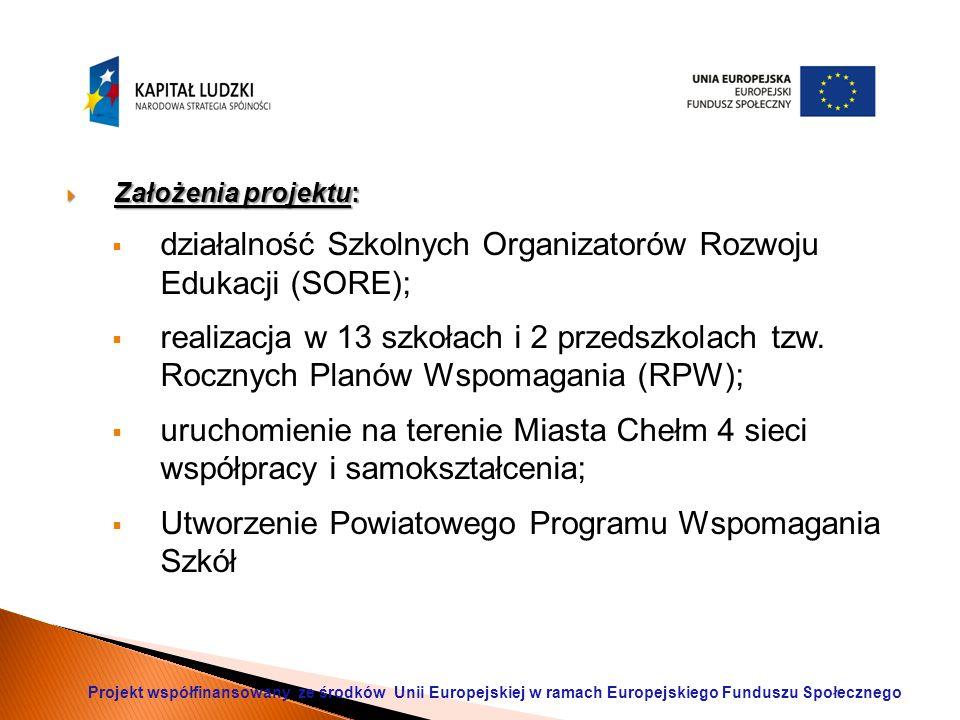  Założenia projektu:  działalność Szkolnych Organizatorów Rozwoju Edukacji (SORE);  realizacja w 13 szkołach i 2 przedszkolach tzw.