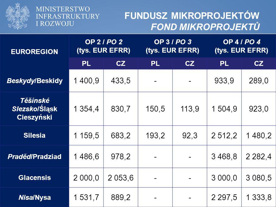 FUNDUSZ MIKROPROJEKTÓW FOND MIKROPROJEKTŮ EUROREGION OP 2 / PO 2 (tys.
