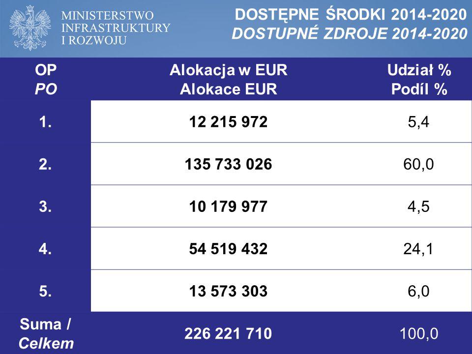 OP PO Alokacja w EUR Alokace EUR Udział % Podíl % 1.12 215 9725,4 2.135 733 02660,0 3.10 179 9774,5 4.54 519 43224,1 5.13 573 3036,0 Suma / Celkem 226 221 710100,0 DOSTĘPNE ŚRODKI 2014-2020 DOSTUPNÉ ZDROJE 2014-2020