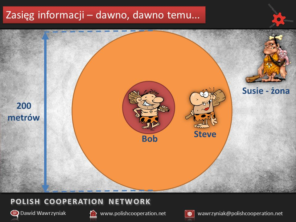 POLISH COOPERATION NETWORK Porównanie sposobów działania dziś i jutro Dawid Wawrzyniak www.polishcooperation.netwawrzyniak@polishcooperation.net Rys.