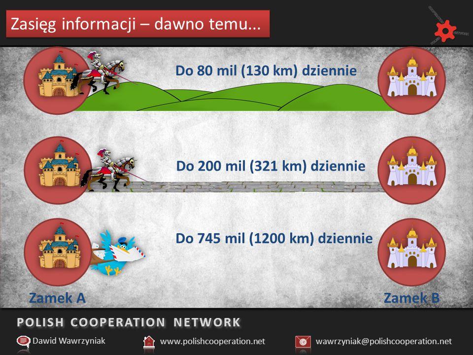 POLISH COOPERATION NETWORK Zasięg informacji – dawno, dawno temu...
