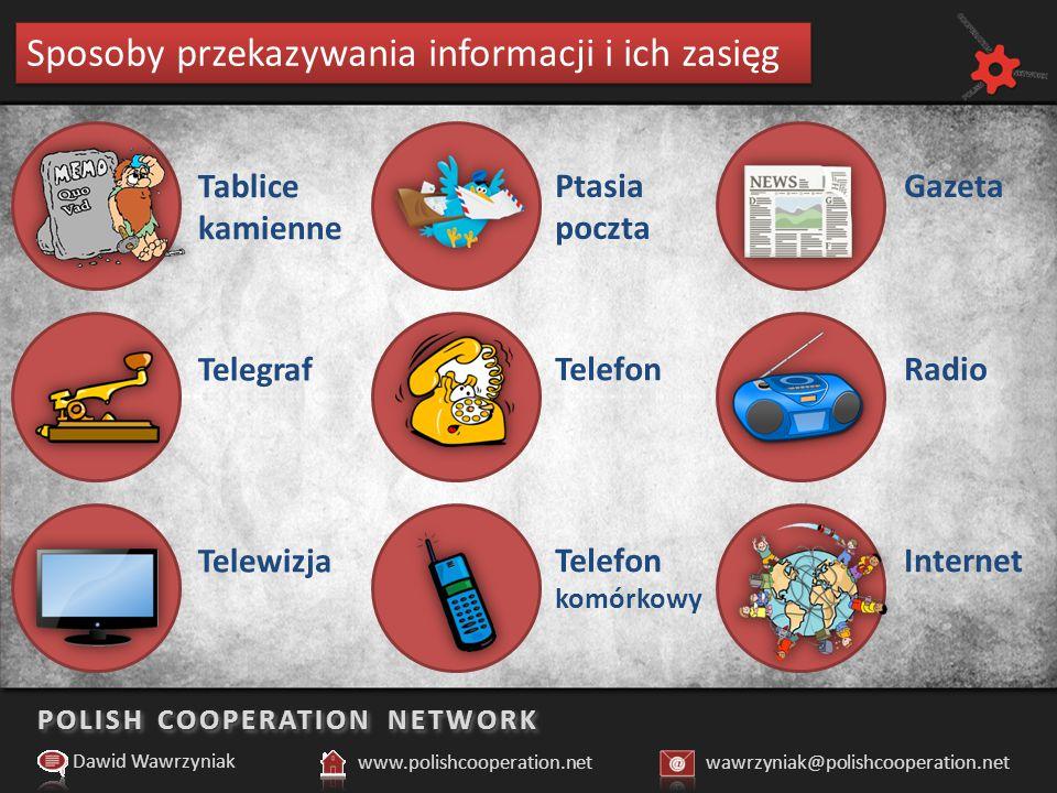 POLISH COOPERATION NETWORK Zasięg informacji – obecnie Dawid Wawrzyniak www.polishcooperation.netwawrzyniak@polishcooperation.net