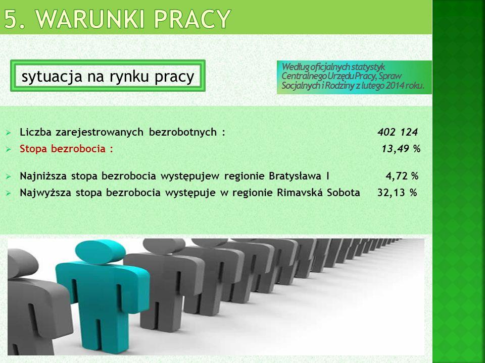  Liczba zarejestrowanych bezrobotnych : 402 124  Stopa bezrobocia : 13,49 %  Najniższa stopa bezrobocia występujew regionie Bratysława I 4,72 %  N