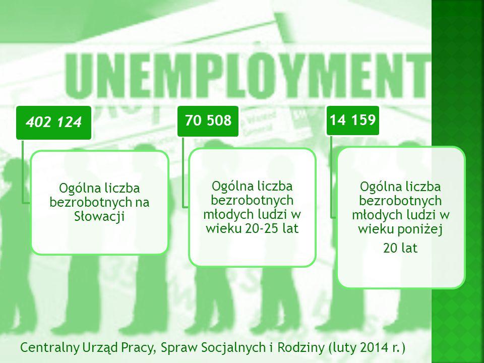 402 124 Ogólna liczba bezrobotnych na Słowacji 70 508 Ogólna liczba bezrobotnych młodych ludzi w wieku 20-25 lat 14 159 Ogólna liczba bezrobotnych mło
