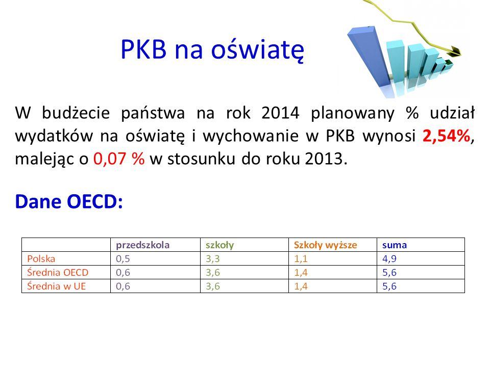 PKB na oświatę W budżecie państwa na rok 2014 planowany % udział wydatków na oświatę i wychowanie w PKB wynosi 2,54%, malejąc o 0,07 % w stosunku do roku 2013.