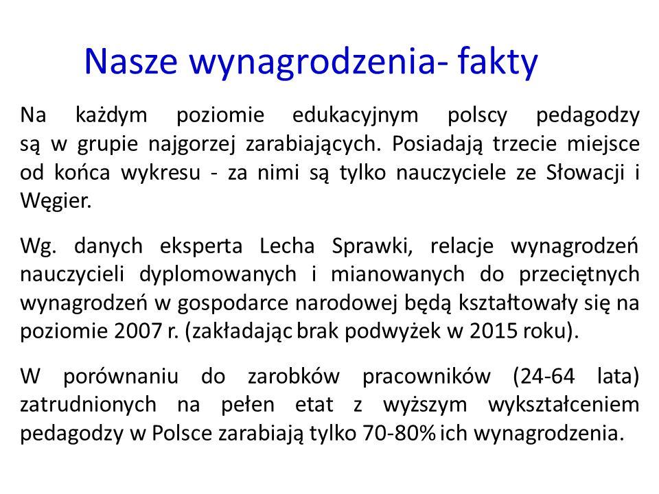 Nasze wynagrodzenia- fakty Na każdym poziomie edukacyjnym polscy pedagodzy są w grupie najgorzej zarabiających. Posiadają trzecie miejsce od końca wyk