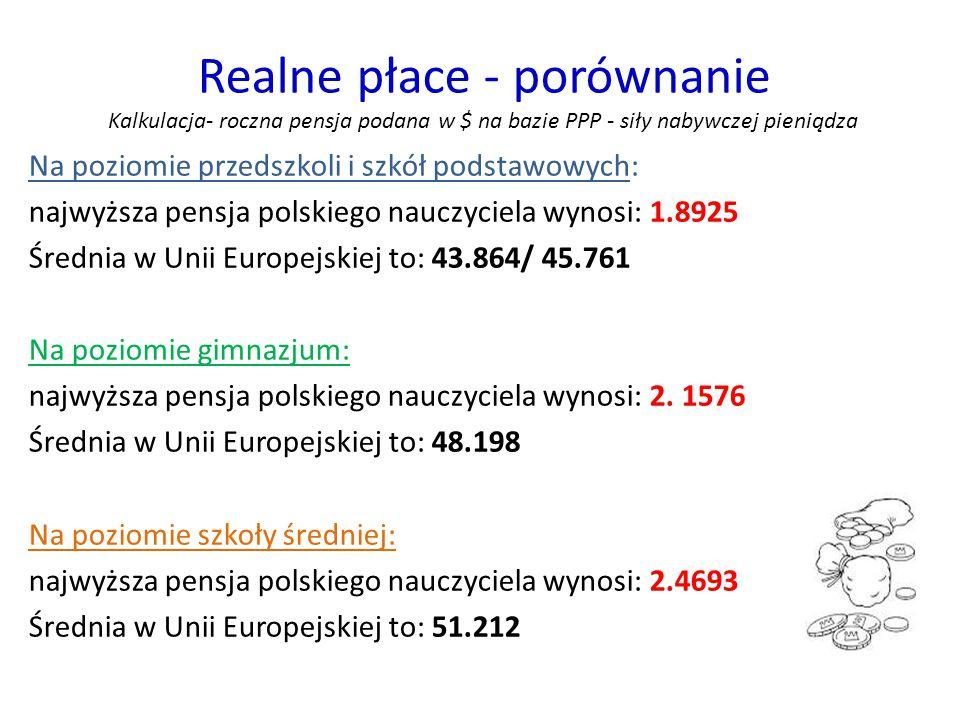 Realne płace - porównanie Kalkulacja- roczna pensja podana w $ na bazie PPP - siły nabywczej pieniądza Na poziomie przedszkoli i szkół podstawowych: najwyższa pensja polskiego nauczyciela wynosi: 1.8925 Średnia w Unii Europejskiej to: 43.864/ 45.761 Na poziomie gimnazjum: najwyższa pensja polskiego nauczyciela wynosi: 2.