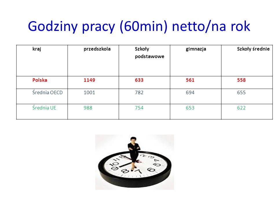 Godziny pracy (60min) netto/na rok krajprzedszkola Szkoły podstawowe gimnazjaSzkoły średnie Polska1149633561558 Średnia OECD1001782694655 Średnia UE98