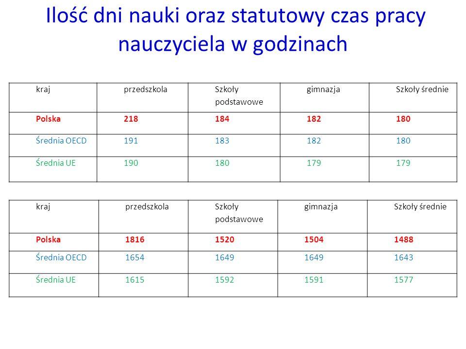 Ilość dni nauki oraz statutowy czas pracy nauczyciela w godzinach krajprzedszkola Szkoły podstawowe gimnazjaSzkoły średnie Polska1816152015041488 Średnia OECD16541649 1643 Średnia UE1615159215911577 krajprzedszkola Szkoły podstawowe gimnazjaSzkoły średnie Polska218184182180 Średnia OECD191183182180 Średnia UE190180179