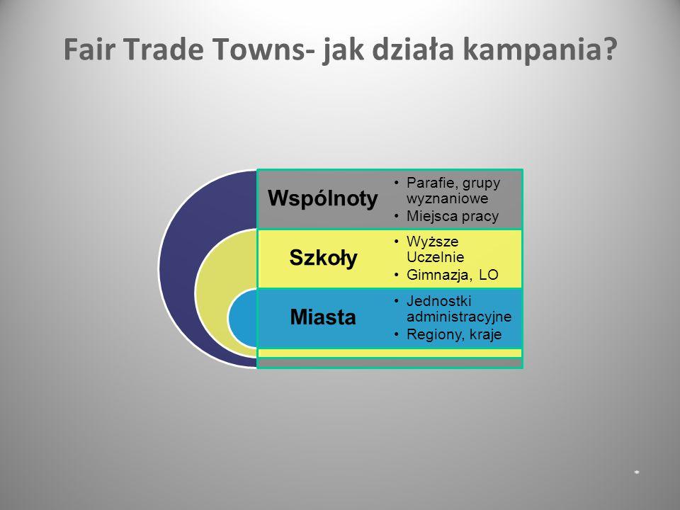 Fair Trade Towns- jak działa kampania? * Wspólnoty Szkoły Miasta Parafie, grupy wyznaniowe Miejsca pracy Wyższe Uczelnie Gimnazja, LO Jednostki admini