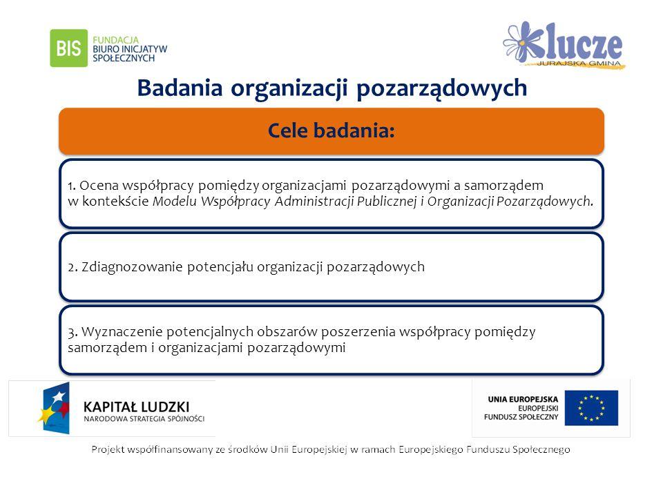 Badania organizacji pozarządowych Cele badania: 1. Ocena współpracy pomiędzy organizacjami pozarządowymi a samorządem w kontekście Modelu Współpracy A