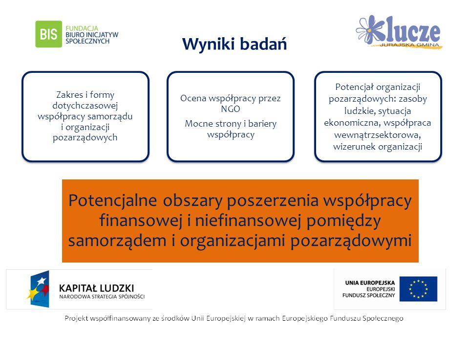 Wyniki badań Zakres i formy dotychczasowej współpracy samorządu i organizacji pozarządowych Ocena współpracy przez NGO Mocne strony i bariery współpra