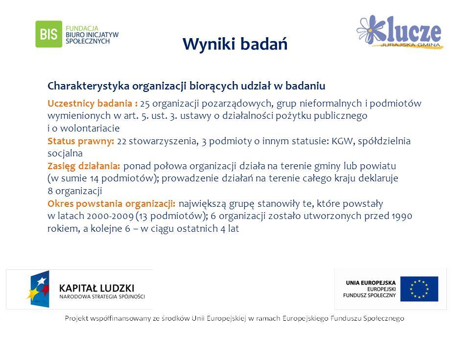 Wyniki badań Charakterystyka organizacji biorących udział w badaniu Uczestnicy badania : 25 organizacji pozarządowych, grup nieformalnych i podmiotów