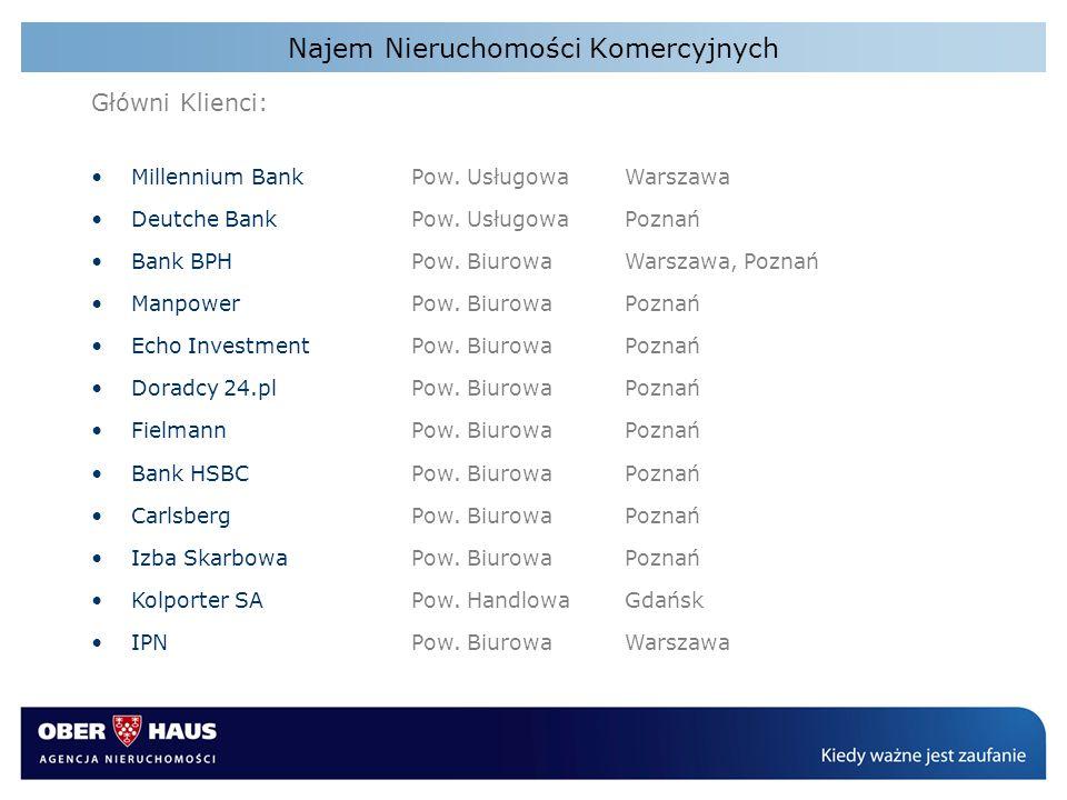 Najem Nieruchomości Komercyjnych Główni Klienci: Millennium BankPow. UsługowaWarszawa Deutche BankPow. Usługowa Poznań Bank BPHPow. BiurowaWarszawa, P