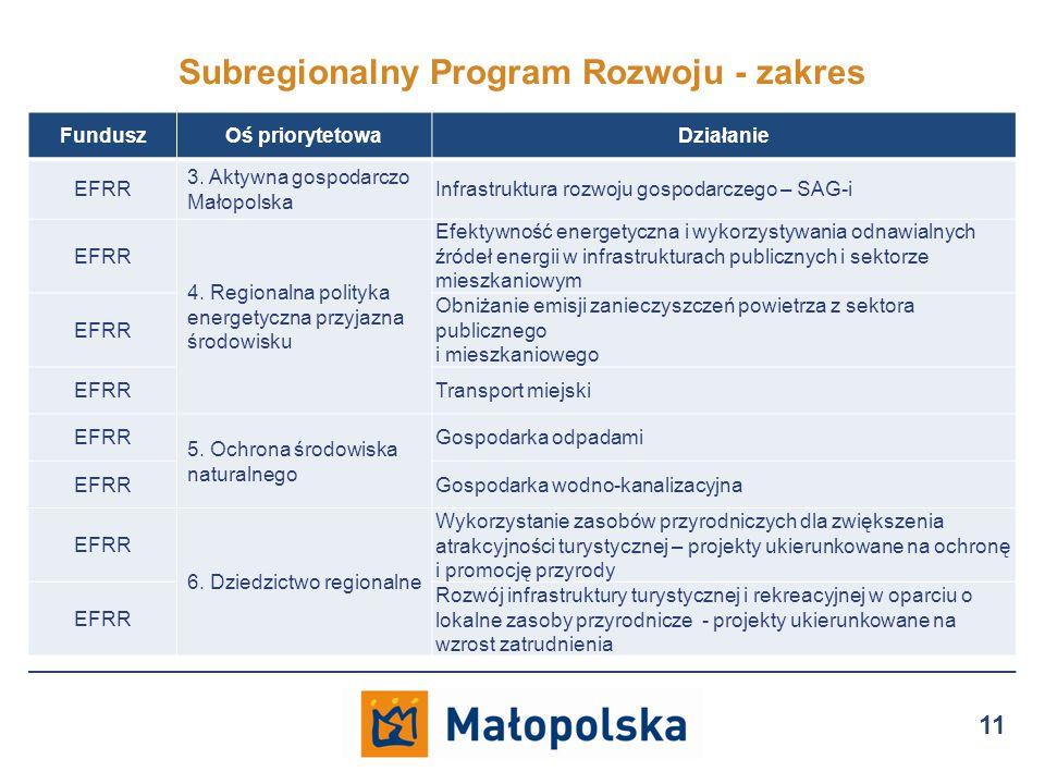 Subregionalny Program Rozwoju - zakres 11 FunduszOś priorytetowaDziałanie EFRR 3.