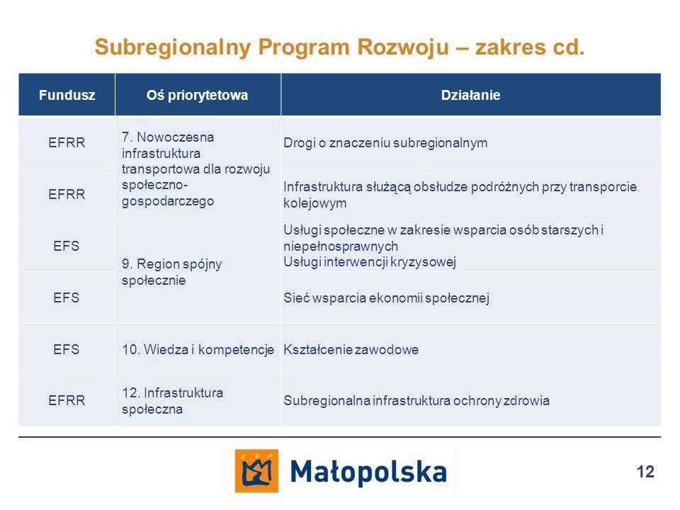 Subregionalny Program Rozwoju – zakres cd. 12 FunduszOś priorytetowaDziałanie EFRR 7.