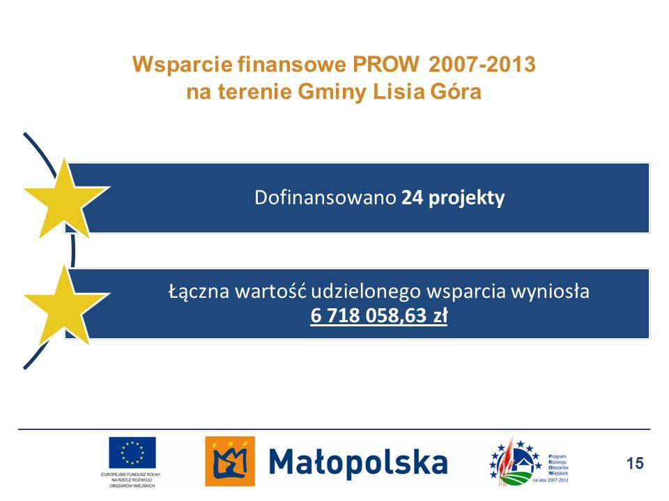 Wsparcie finansowe PROW 2007-2013 na terenie Gminy Lisia Góra 15 Dofinansowano 24 projekty Łączna wartość udzielonego wsparcia wyniosła 6 718 058,63 zł